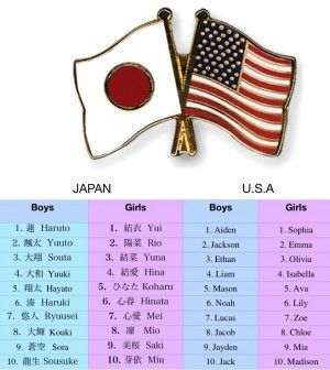 Top 10 Baby Names In Japan And The Usa Tokyo Families Magazine